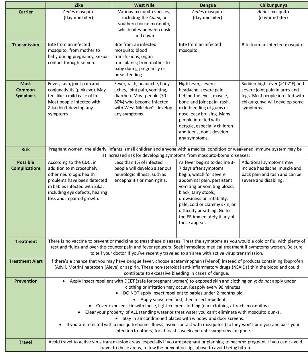 Zika-chart