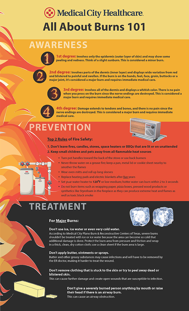 How To Be Fire Safe And What To Do If You Get Burned